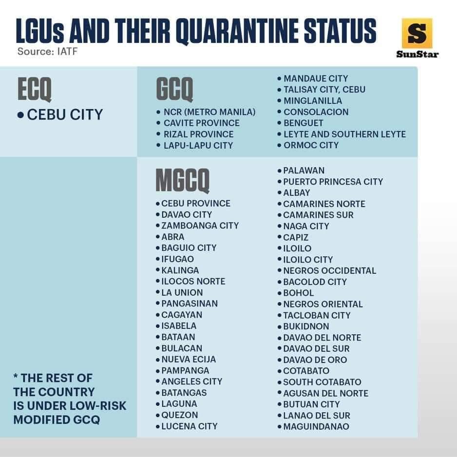 2020年6月30日、昨夜ロドリゴドゥテルテ大統領によって発表された国内の地域の検疫ステータスを更新。 7月2日現在、フィリピン各主要都市の検疫レベルは上記のとおりです。   ソース:SunStar Cebu